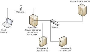 gambar jaringan