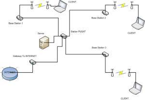 Topologi ISP
